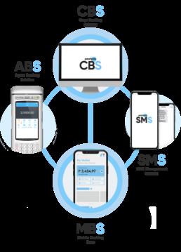 CBS Ecosystem Mobile