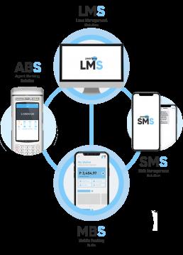 LMS Ecosystem