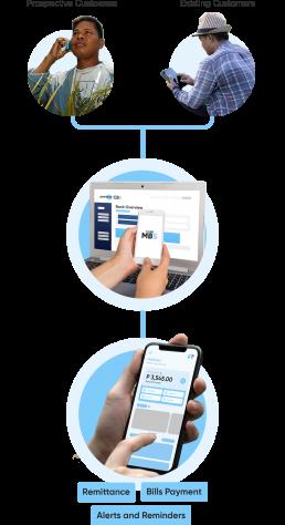 Mobile Driven Framework