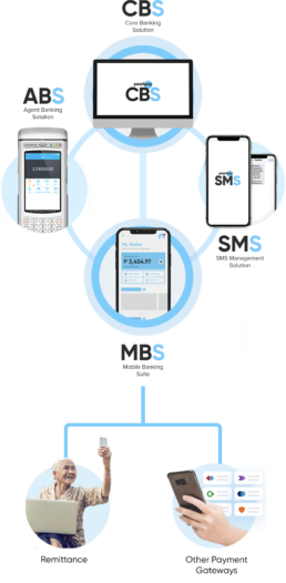 Right Solution Ecosystem Mobile